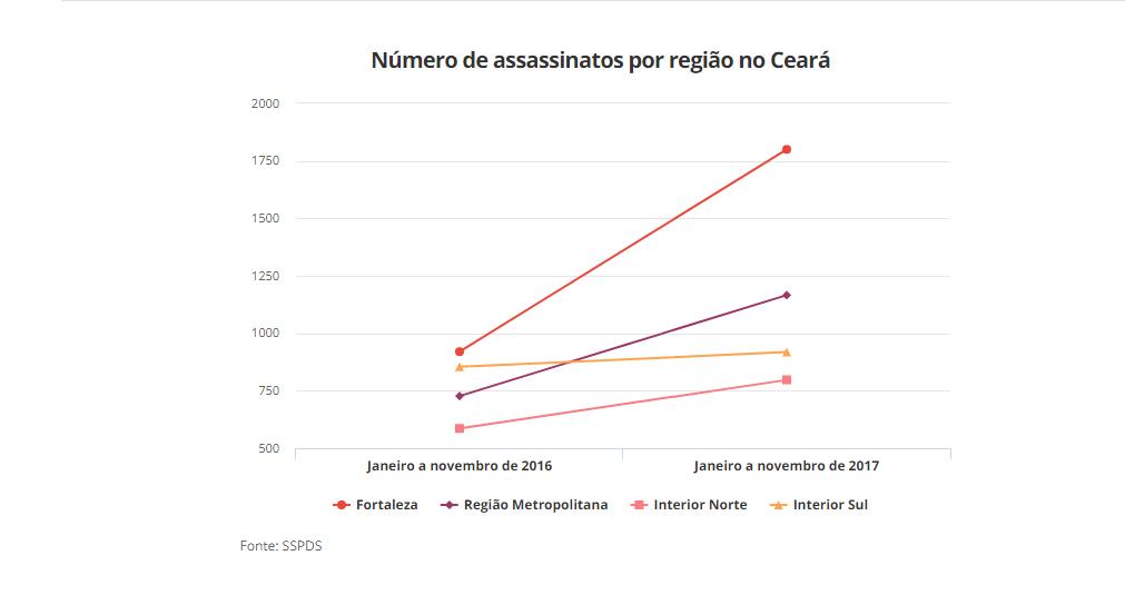 Número de assassinatos por região no Ceará