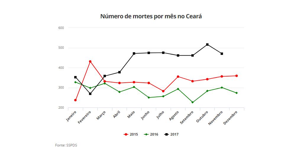Número de mortes por mês no Ceará